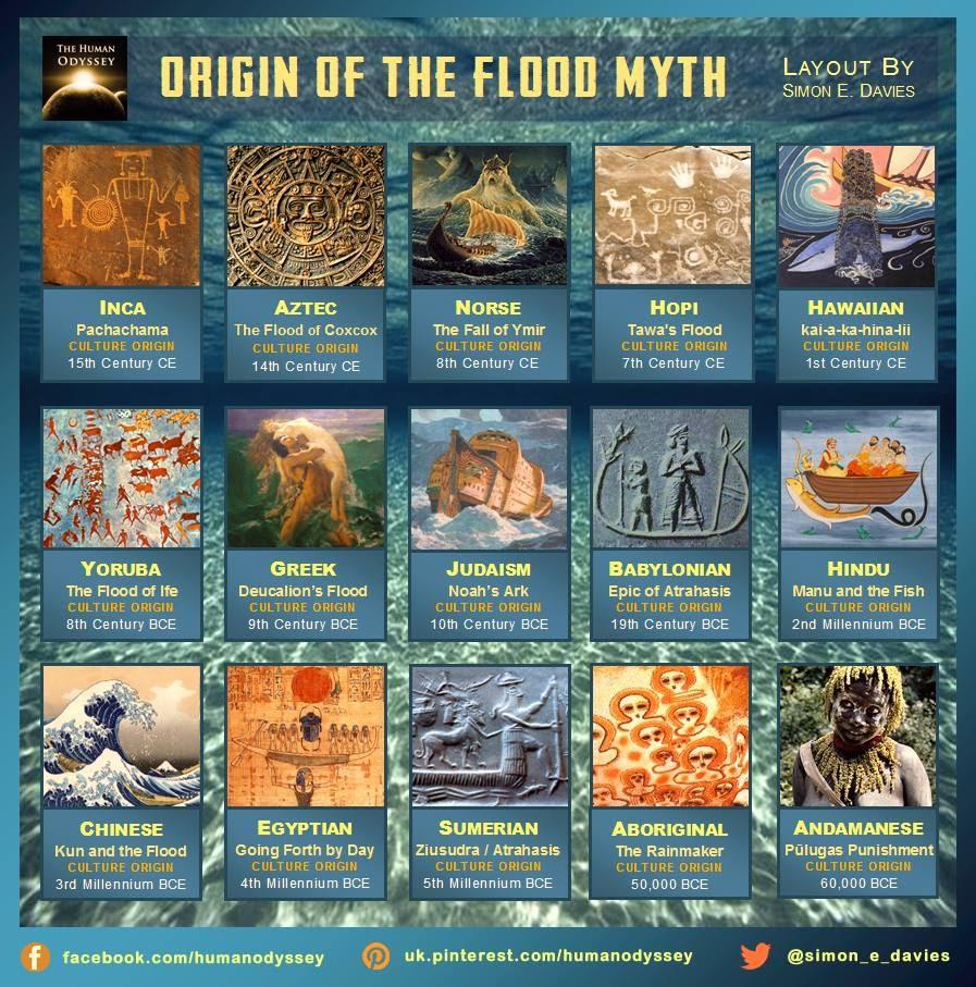 Origins of the Flood Myth